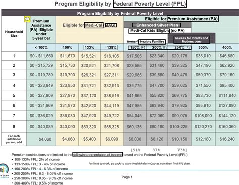 federal poverty line table printable 2016 poverty level chart 2017 2018 best cars