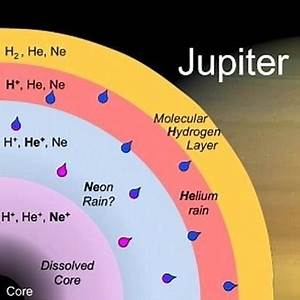 What are three less known facts about Jupiter