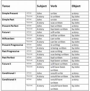 Passive Voice Rules Chart Verb Tenses In Active Pasive Voices English