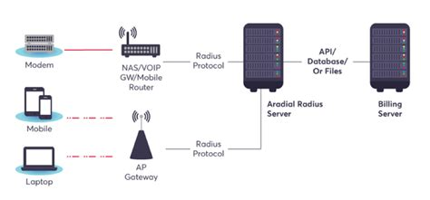 Radius Server Load Testing