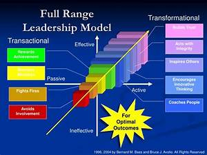 PPT - Full Range Leadership Model PowerPoint Presentation ...