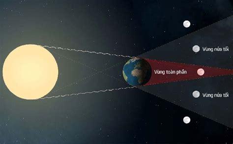 Đây chính là hiện tượng mặt trăng đi vào bóng nửa tối của trái đất. Tại sao lại có hiện tượng nguyệt thực?