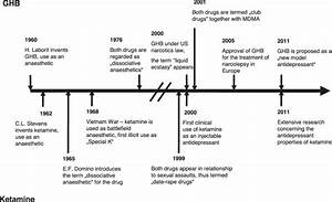 Timeline Of Medical And Illicit Use Of Ghb And Ketamine