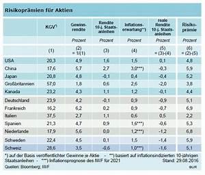 Kurs Gewinn Verhältnis Berechnen : berteuerte bonds billige aktien was die notenbanken tun k nnen herdentrieb ~ Themetempest.com Abrechnung
