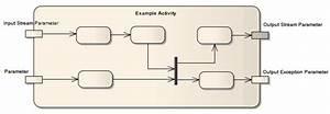 Activity Parameter Nodes