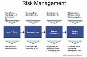 Risk Management Pays Off