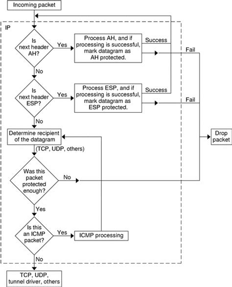 Chapter 19 Ipsec (overview) (system Administration Guide