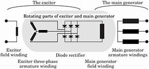 2 Circuit Diagram Of The Exciter And The Main Generator