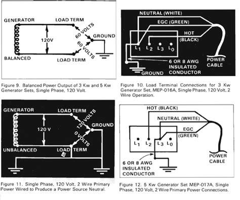 How Wire Mepa Diesel Generator Green