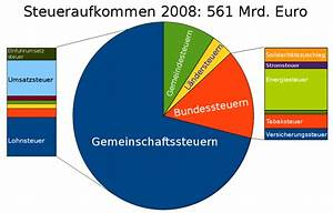 Steueraufkommen Berechnen : gedanken zur bundestagswahl 2013 martin thoma ~ Themetempest.com Abrechnung