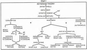 An Outline Of The Keynesian Theory Of Employment  With