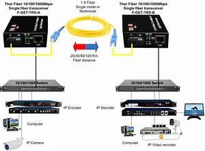 Gigabit Ethernet To Fiber Converter  Ethernet Fiber Media Converter