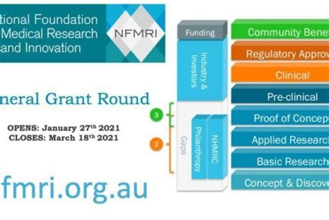 Apra releases quarterly private health insurance statistics for december 2020. MRFF; 2020 Primary Health Care Research Data Infrastructure Grant | Health Translation SA
