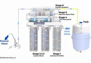 3 Stage Reverse Osmosis System Diagram
