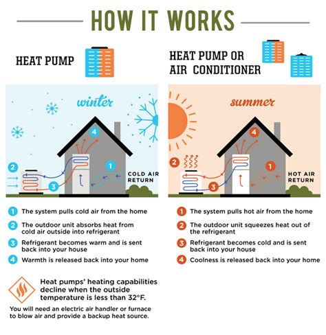 Difference Between AC and Heat Pump Unit