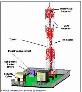Figure   Typical Green Field Gsm Cell Site