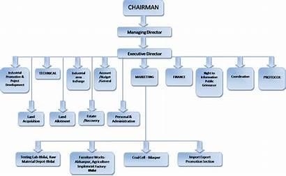 Structure Organisational Industry Chhattisgarh Statistics Home2