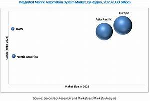 Integrated Marine Automation System Market Outlook And