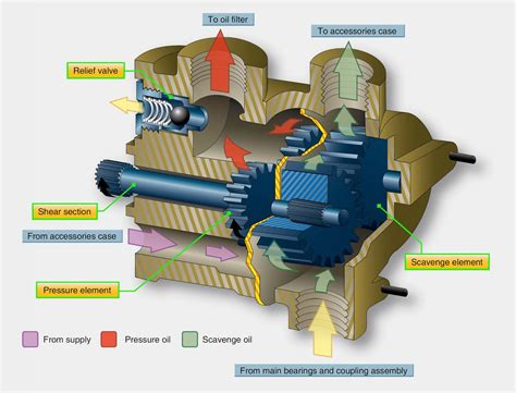 Aircraft Turbine Engine Lubrication
