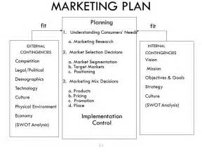 Business Marketing Plan Examples