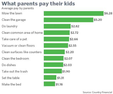 5 mistakes parents make when giving an allowance