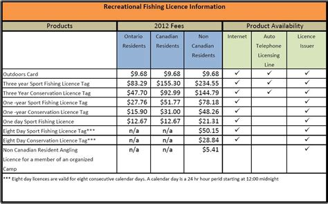 Cost Of Missouri Boating License by Fishing Licence Overview Noto Ca