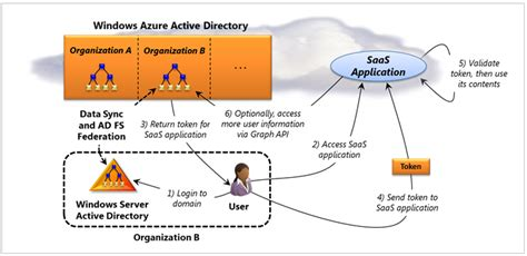 Active Directory, Azure Active Directory And Office 365. Develop Iphone On Windows Iphone Sdk Download. Daikin Air Source Heat Pump Concepts Of Hr. Nurse Practitioner Salary Register To Domain. How To Clear Collections From Credit Report. Cable Providers In Canada Universal Gas Card. Liability Insurance For Small Business Owners. Home Security Surveillance System. Hotel Discounts London Hr Management Training
