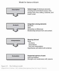 Apa Format Sample Essay Paper Writing A Critical Analysis Of A Painting For Dummies Discovery Education  Student Login Assessment Gay Marriage Argumentative Essay also American Foreign Policy Essay Writing A Critical Analysis Of A Painting Culture Essay Example  Artist Essay Example