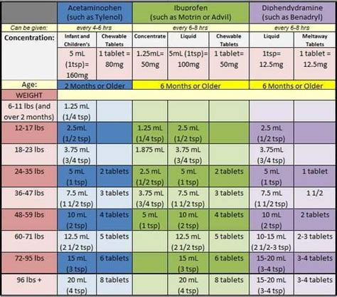 fresh dog benadryl dosage chart trutecsuspensioncom