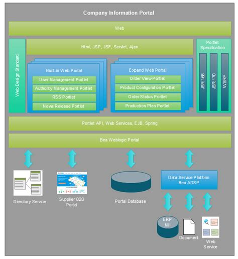 website planning software architecture diagram overview