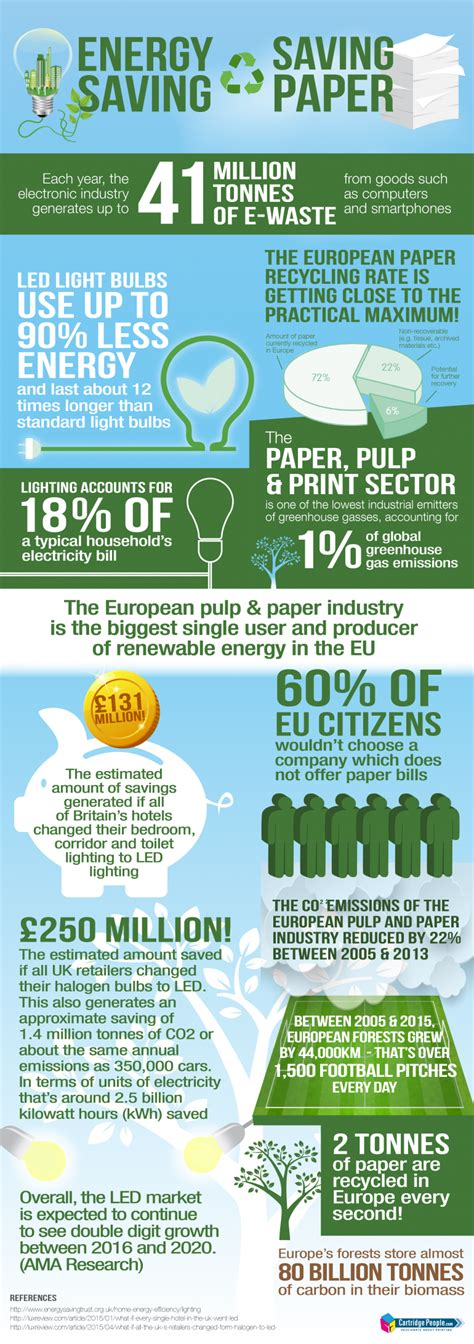 energy saving facts paper saving facts infographic