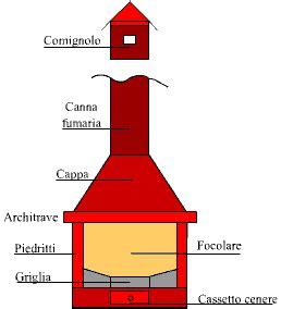 dimensioni di un camino progettare un caminetto fuoco e legna