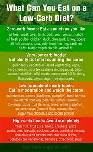 Low Carb Foods A Quick Guide Low Carb Support
