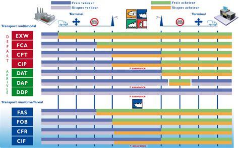 transitos euromag incoterms
