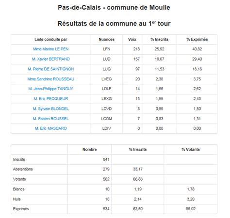 interieur gouv resultat election elections r 233 gionales r 233 sultats de la commune de moulle au 1er tour