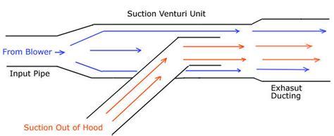 Venturi Blower Diagram. Venturi. Auto Parts Catalog And