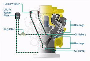 Bypass Oil Filter Systems To Extend Oil Life