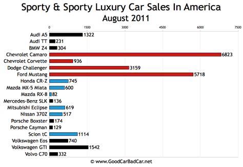 Camaro Continues Its Sales Momentum.