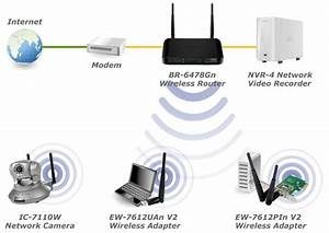 Edimax - Wireless Routers - N300