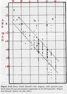 On An Hr Diagram Stellar Radii