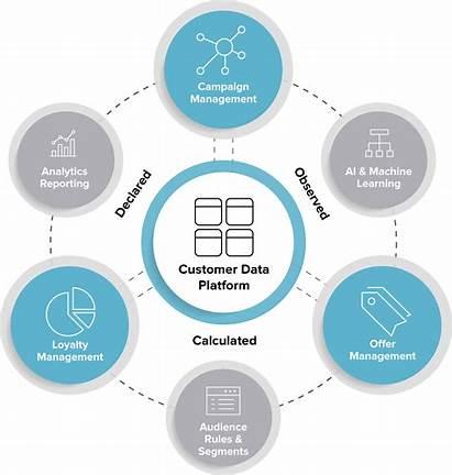 Customer Management Sessionm Overview Platform University Essential