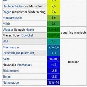 Mineralwasser Ph Wert Liste : intimpflege der frau die richtige durchf hrung ~ Orissabook.com Haus und Dekorationen