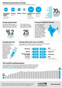 Immunization Chart In Nigeria Vaccines Work These 8 Charts Prove It Infographic Lgf