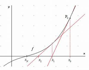 Näherungswert Berechnen : n herungsweise nullstellenberechnung ~ Themetempest.com Abrechnung