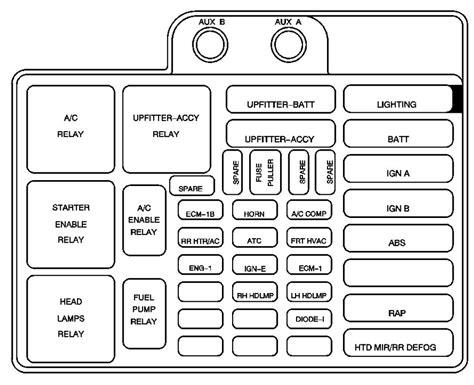 2005 Gmc Fuse Box Location by Gmc Safari Mk2 2004 2005 Fuse Box Diagram Auto Genius