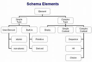 Tutorial  Xml Schema Basics