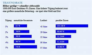 Zinsen Pro Monat Berechnen : historisch niedrigste zinsen ~ Themetempest.com Abrechnung