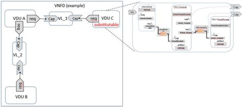 tosca simple profile  network functions virtualization