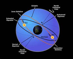 Celestial Spheres   The Bluebird Guide To Solstices And Equinoxes