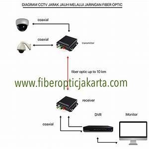 Cctv Fiber Optic